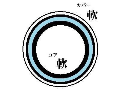 第三のボール
